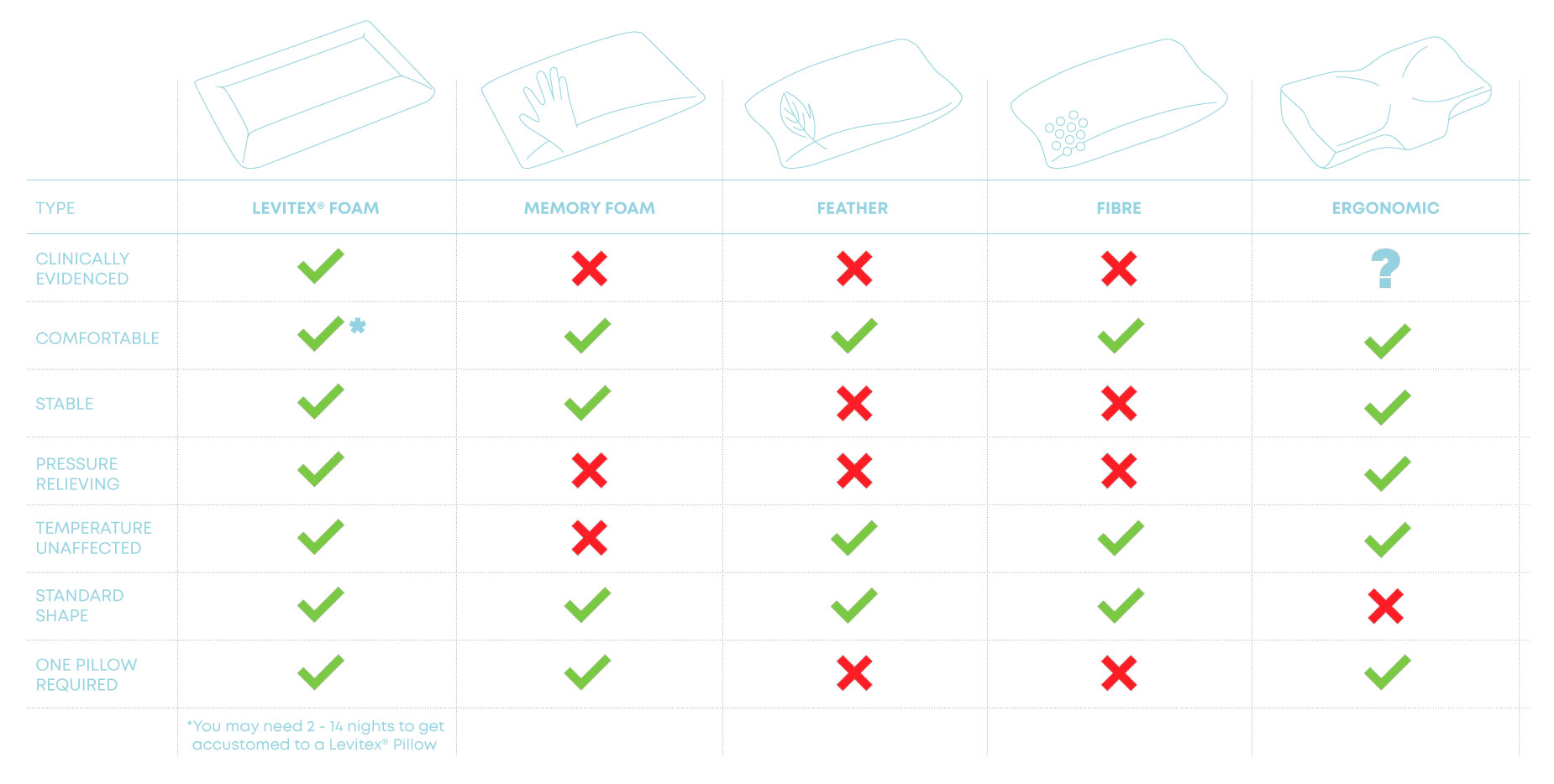 comparison of levitex vs other pillow types